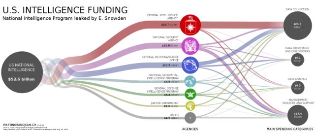 usintelligencefunding
